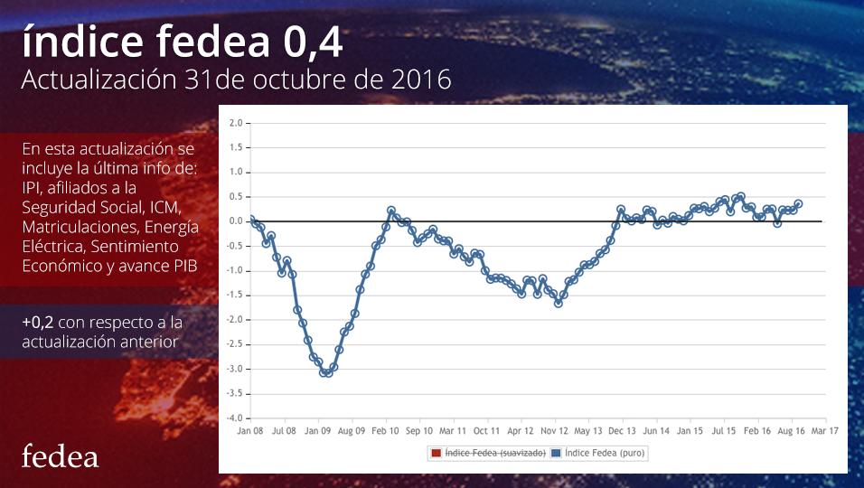Índice Fedea 31-10-16