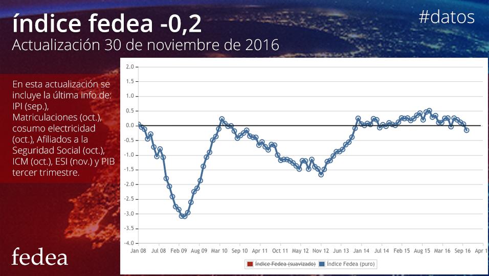 Índice Fedea Actualización 30 de noviembre de 2016