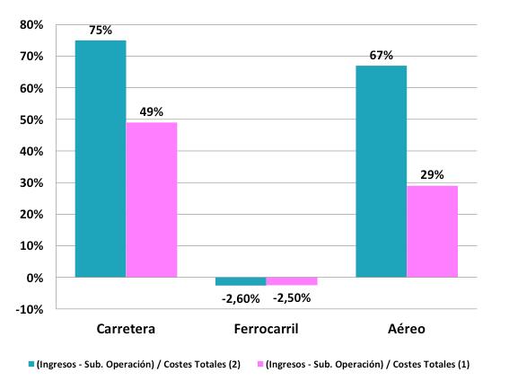 Resultado de imagen de Tasas de cobertura de costes de infraestructura por modos de transporte