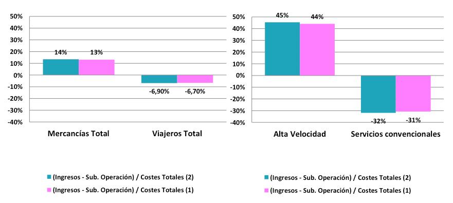 Resultado de imagen de Tasas de cobertura de costes de infraestructura de carretera por tipo de vehículo