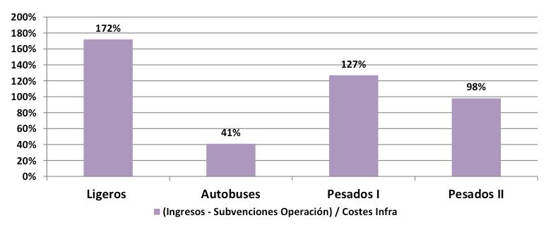 tasas de cobertura por tipo de vehículo