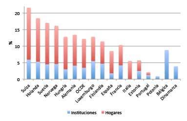 Figura 1. Porcentaje de personas de 65 años o más que reciben ayudas para la dependencia. Europa OCDE. 2015